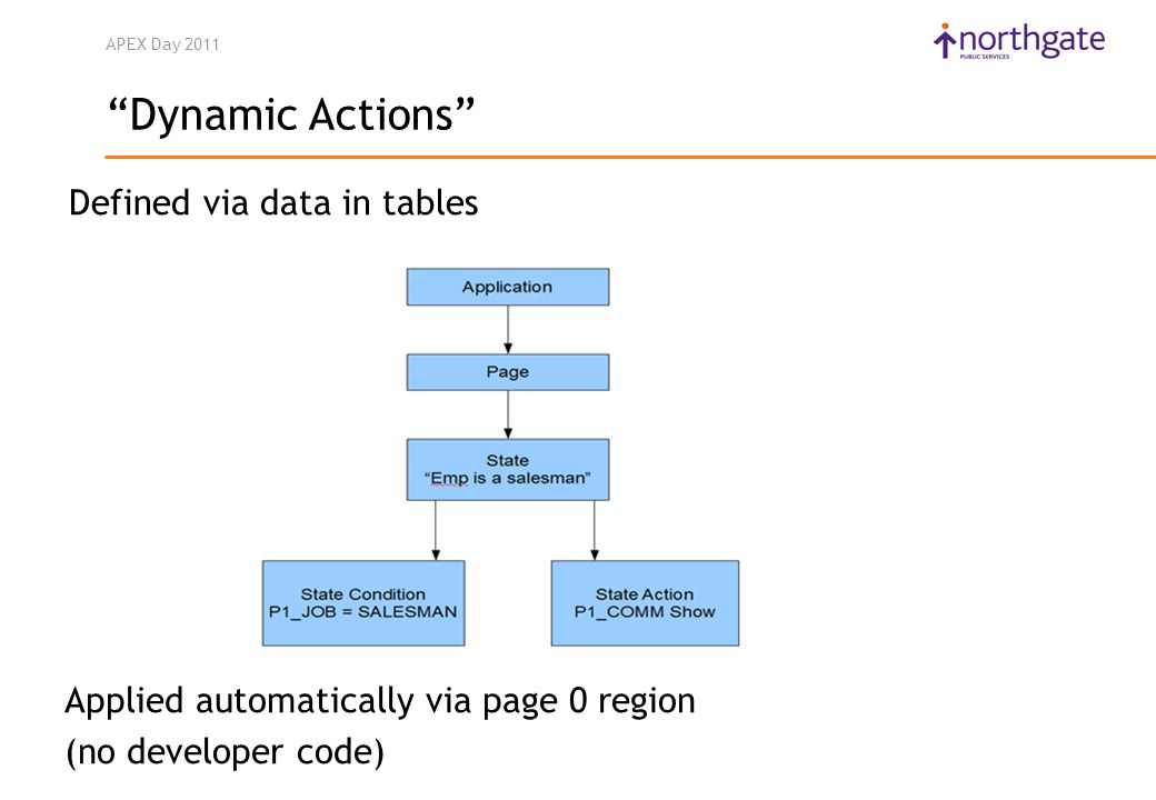 APEX Day 2011 Defined via data in tables Applied automatically via page 0 region (no developer code) Dynamic Actions