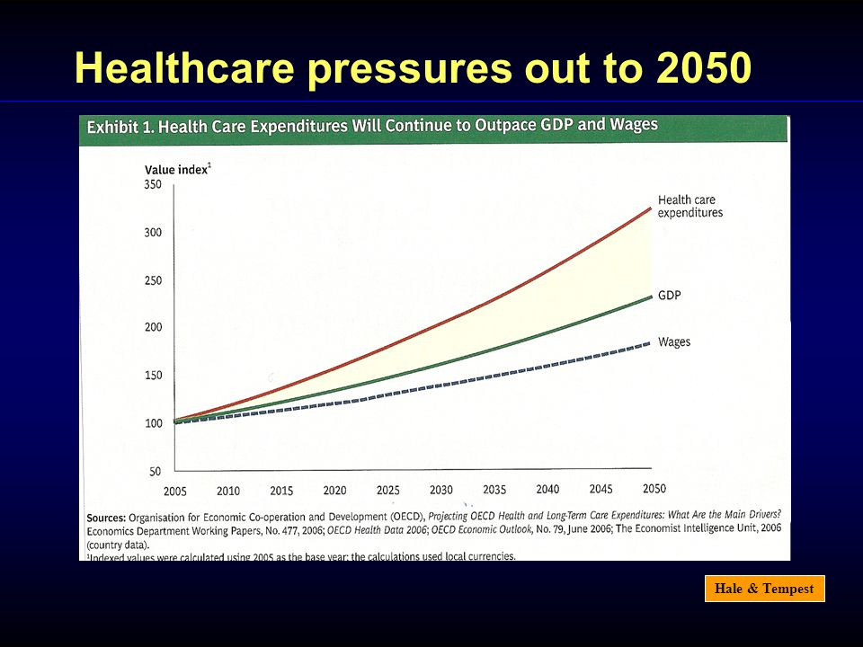 Hale & Tempest Healthcare pressures out to 2050