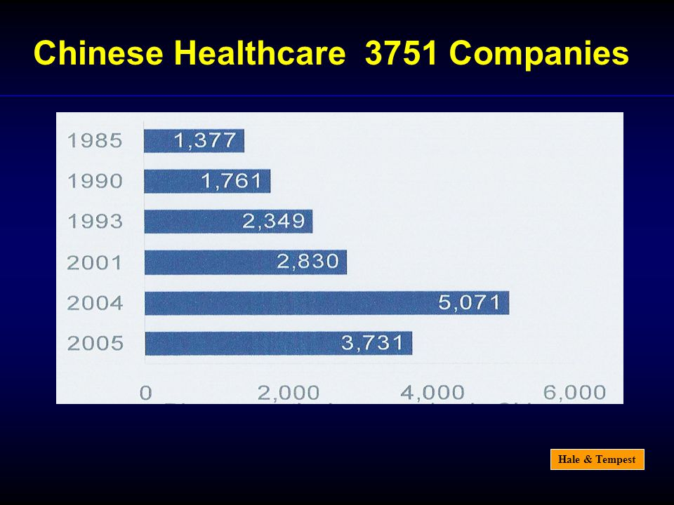 Hale & Tempest Chinese Healthcare 3751 Companies