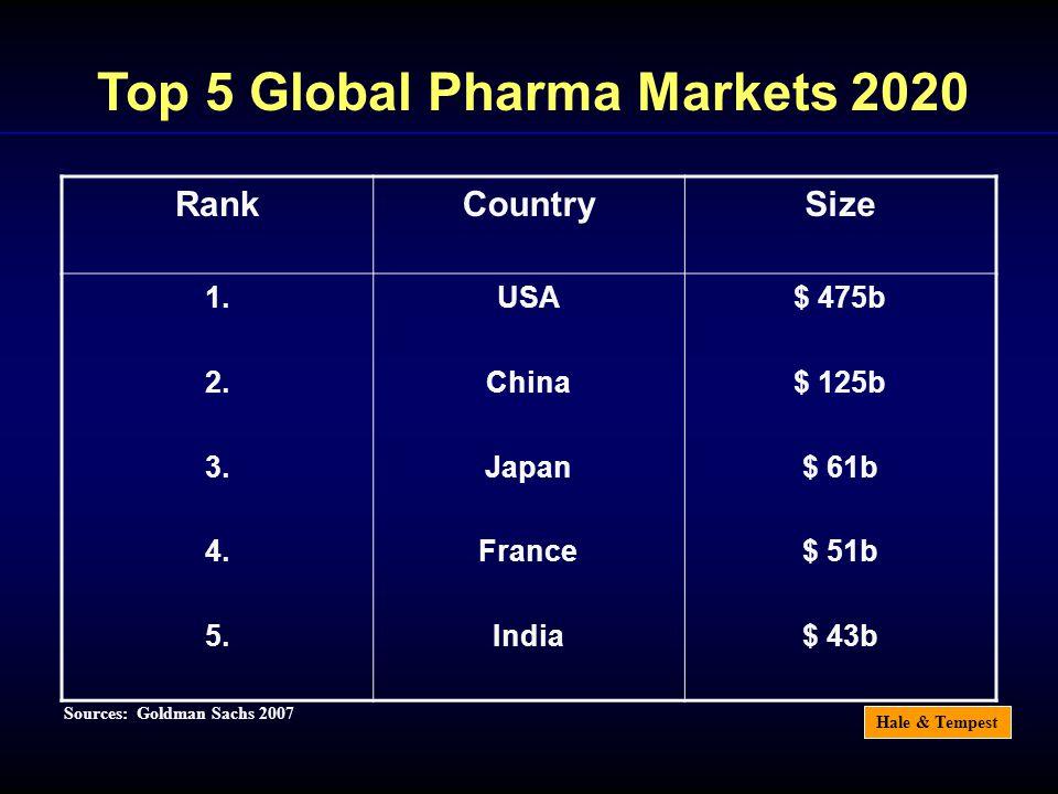 Hale & Tempest Sources: Goldman Sachs 2007 Top 5 Global Pharma Markets 2020 RankCountrySize 1. 2. 3. 4. 5. USA China Japan France India $ 475b $ 125b