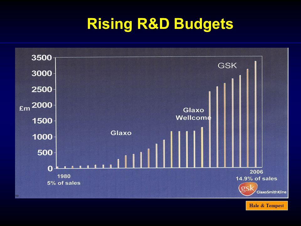 Hale & Tempest Rising R&D Budgets
