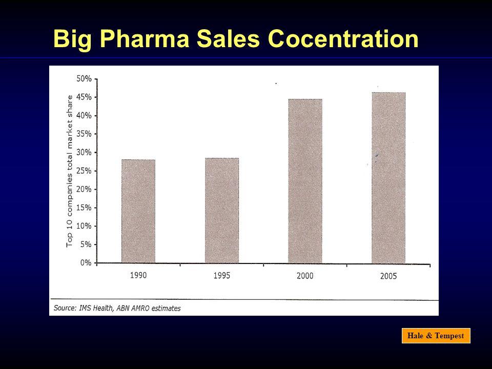 Hale & Tempest Big Pharma Sales Cocentration