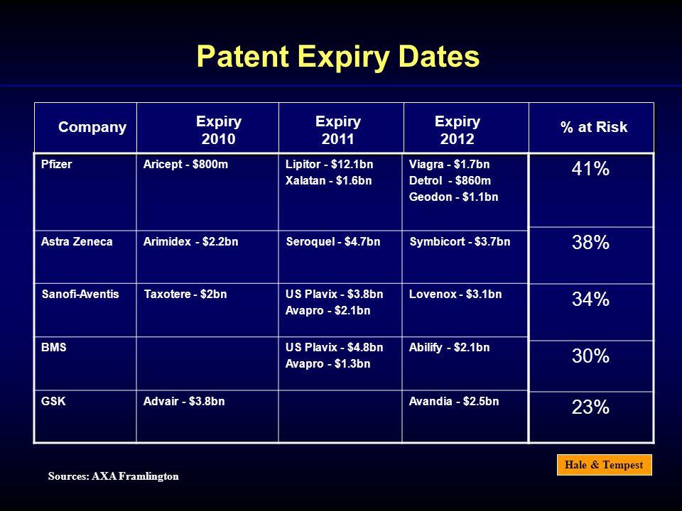 Hale & Tempest Sources: AXA Framlington Company Expiry 2010 Expiry 2012 Expiry 2011 PfizerAricept - $800mLipitor - $12.1bn Xalatan - $1.6bn Viagra - $1.7bn Detrol - $860m Geodon - $1.1bn Astra ZenecaArimidex - $2.2bnSeroquel - $4.7bnSymbicort - $3.7bn Sanofi-AventisTaxotere - $2bnUS Plavix - $3.8bn Avapro - $2.1bn Lovenox - $3.1bn BMSUS Plavix - $4.8bn Avapro - $1.3bn Abilify - $2.1bn GSKAdvair - $3.8bnAvandia - $2.5bn Patent Expiry Dates 41% 38% 34% 30% 23% % at Risk