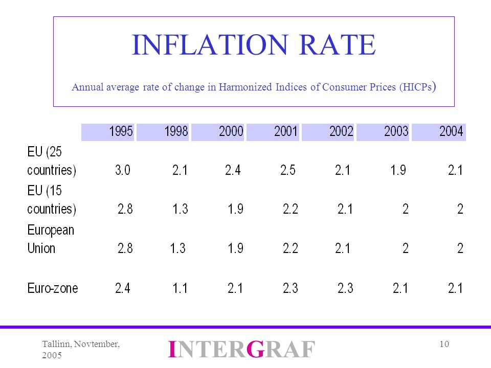 Tallinn, Novtember, 2005 INTERGRAF 10 INFLATION RATE Annual average rate of change in Harmonized Indices of Consumer Prices (HICPs )