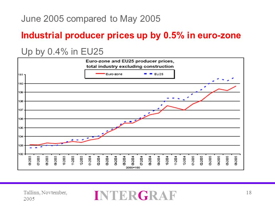 Tallinn, Novtember, 2005 INTERGRAF 18 June 2005 compared to May 2005 Industrial producer prices up by 0.5% in euro-zone Up by 0.4% in EU25