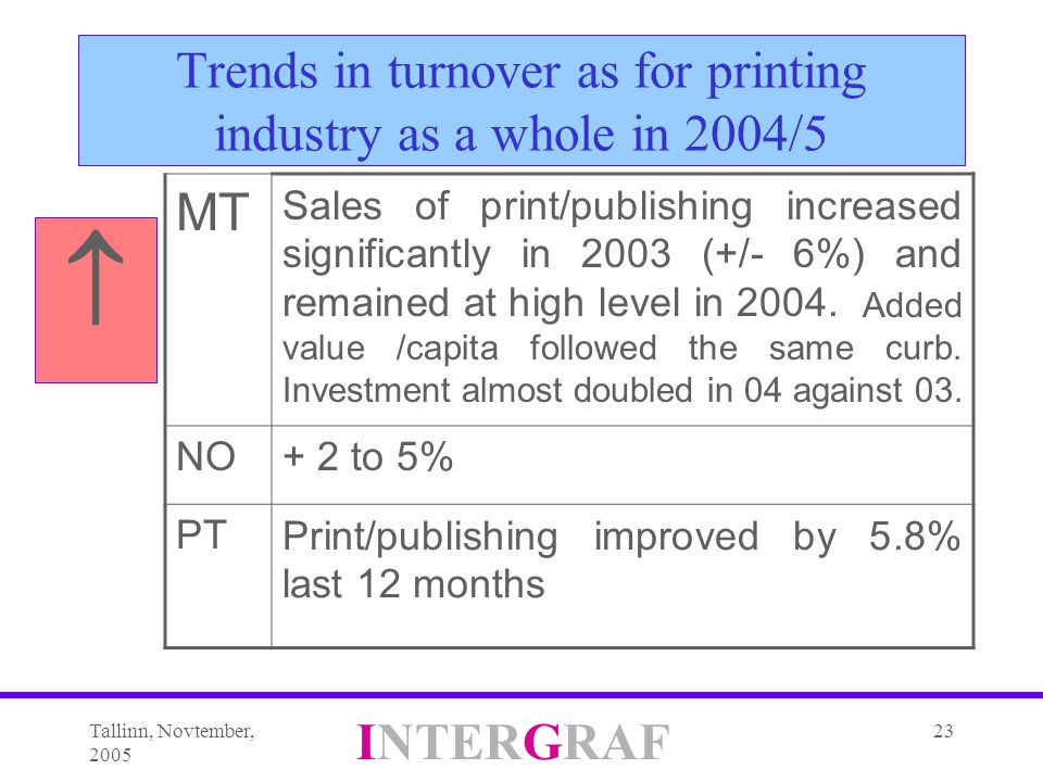 Tallinn, Novtember, 2005 INTERGRAF 23 Trends in turnover as for printing industry as a whole in 2004/5  MT Sales of print/publishing increased significantly in 2003 (+/- 6%) and remained at high level in 2004.