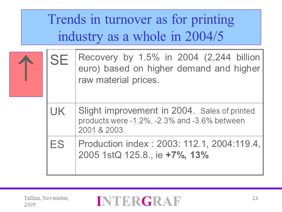 Tallinn, Novtember, 2005 INTERGRAF 24 Trends in turnover as for printing industry as a whole in 2004/5  SE Recovery by 1.5% in 2004 (2,244 billion euro) based on higher demand and higher raw material prices.