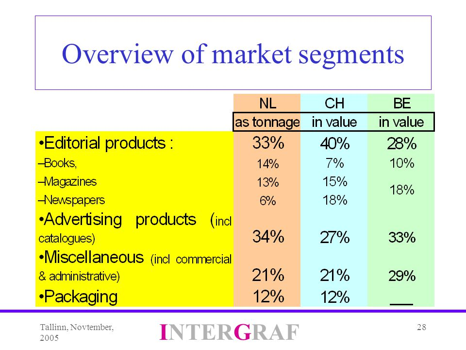 Tallinn, Novtember, 2005 INTERGRAF 28 Overview of market segments