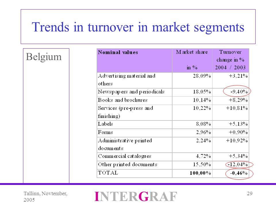 Tallinn, Novtember, 2005 INTERGRAF 29 Trends in turnover in market segments Belgium