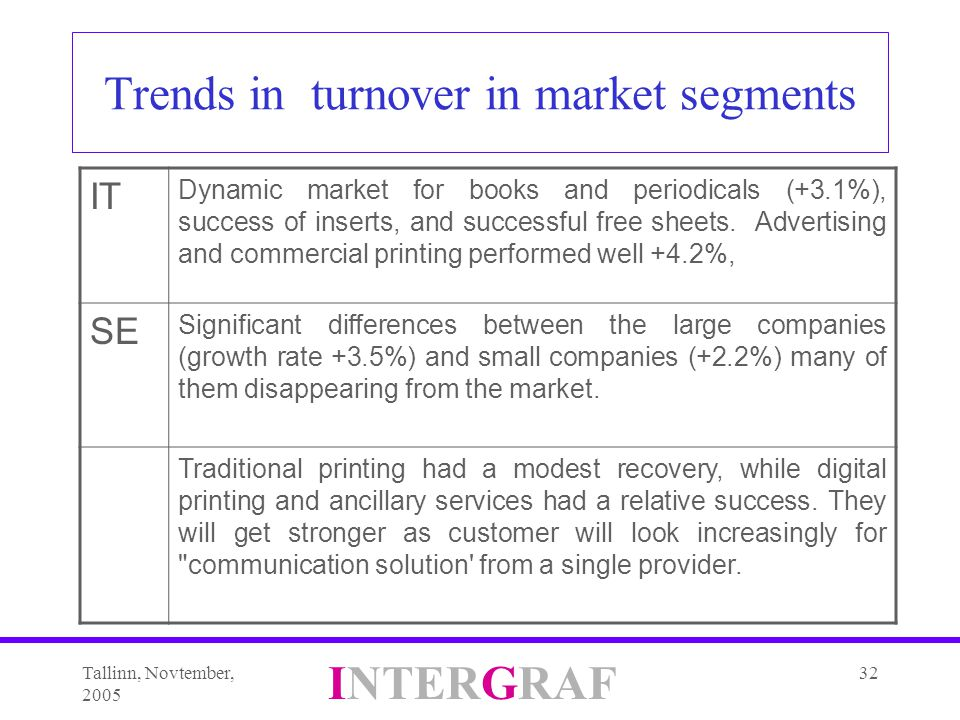 Tallinn, Novtember, 2005 INTERGRAF 32 Trends in turnover in market segments IT Dynamic market for books and periodicals (+3.1%), success of inserts, and successful free sheets.