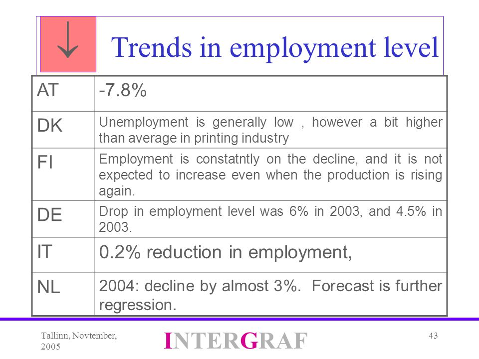 Tallinn, Novtember, 2005 INTERGRAF 43 Trends in employment level AT-7.8% DK Unemployment is generally low, however a bit higher than average in printing industry FI Employment is constatntly on the decline, and it is not expected to increase even when the production is rising again.