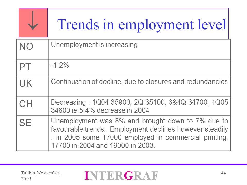 Tallinn, Novtember, 2005 INTERGRAF 44 Trends in employment level NO Unemployment is increasing PT -1.2% UK Continuation of decline, due to closures and redundancies CH Decreasing : 1Q04 35900, 2Q 35100, 3&4Q 34700, 1Q05 34600 ie 5.4% decrease in 2004 SE Unemployment was 8% and brought down to 7% due to favourable trends.