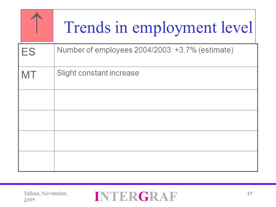 Tallinn, Novtember, 2005 INTERGRAF 45 Trends in employment level ES Number of employees 2004/2003: +3.7% (estimate) MT Slight constant increase 