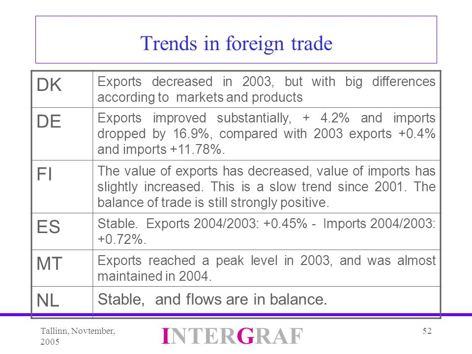Tallinn, Novtember, 2005 INTERGRAF 52 Trends in foreign trade DK Exports decreased in 2003, but with big differences according to markets and products DE Exports improved substantially, + 4.2% and imports dropped by 16.9%, compared with 2003 exports +0.4% and imports +11.78%.