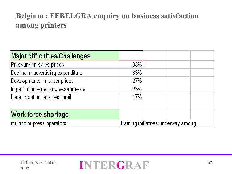 Tallinn, Novtember, 2005 INTERGRAF 60 Belgium : FEBELGRA enquiry on business satisfaction among printers