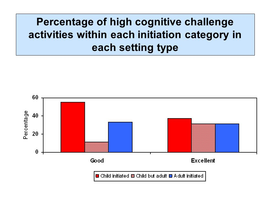Percentage of high cognitive challenge activities within each initiation category in each setting type