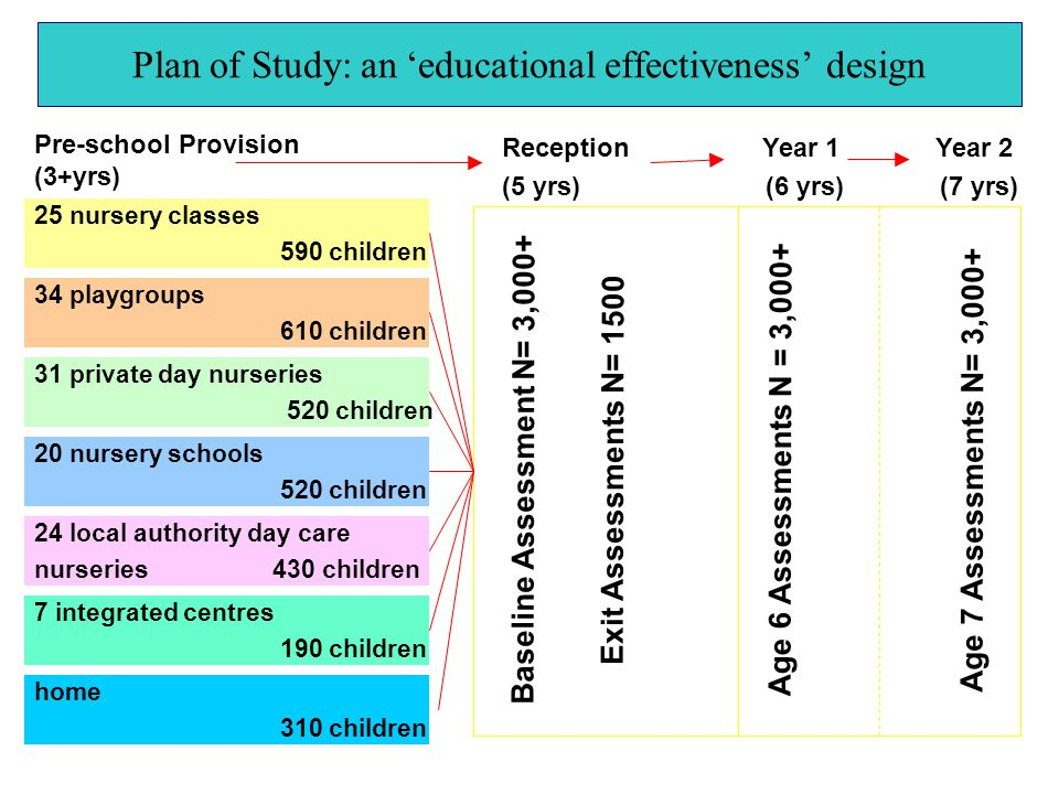 Plan of Study: an 'educational effectiveness' design 25 nursery classes 590 children 34 playgroups 610 children 31 private day nurseries 520 children 20 nursery schools 520 children 7 integrated centres 190 children 24 local authority day care nurseries 430 children home 310 children Pre-school Provision (3+yrs) Reception Year 1 Year 2 (5 yrs) (6 yrs) (7 yrs) Baseline Assessment N= 3,000+ Exit Assessments N= 1500 Age 6 Assessments N = 3,000+ Age 7 Assessments N= 3,000+