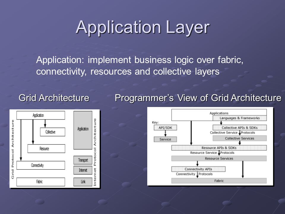 Application Layer Programmer's View of Grid Architecture Grid Architecture Application: implement business logic over fabric, connectivity, resources and collective layers