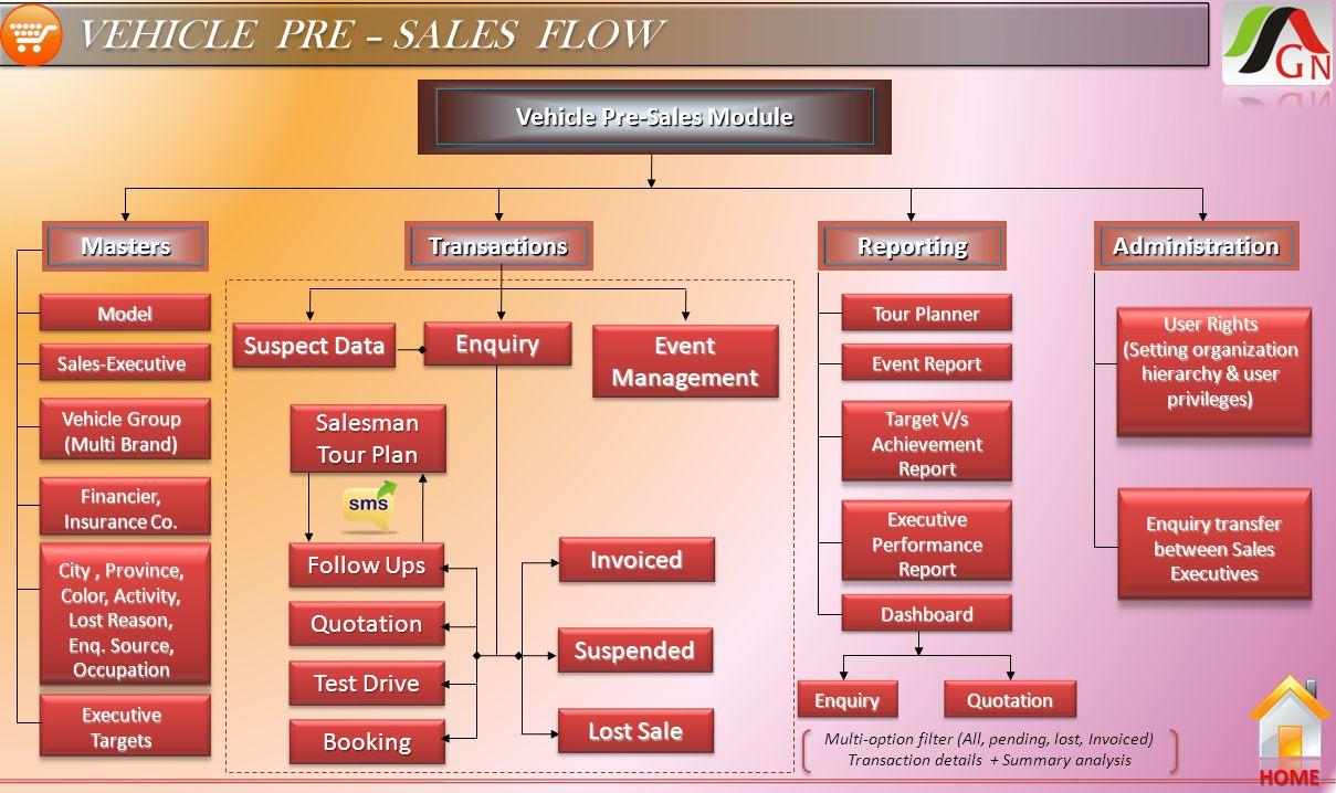 VEHICLE PRE – SALES FLOW HOME Vehicle Pre-Sales Module Masters TransactionsReportingAdministration Model Sales-Executive City, Province, Color, Activi