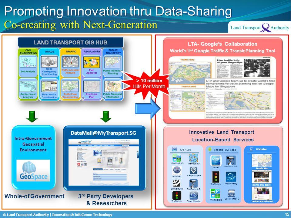 © Land Transport Authority | Innovation & InfoComm Technology Innovative Land Transport Location-Based Services Innovative Land Transport Location-Bas