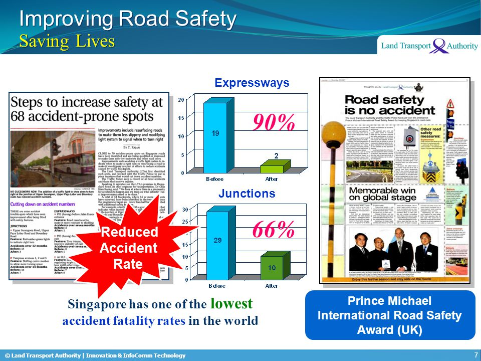 © Land Transport Authority | Innovation & InfoComm Technology Improving Road Safety Saving Lives Expressways 90% Junctions 66% Singapore has one of th