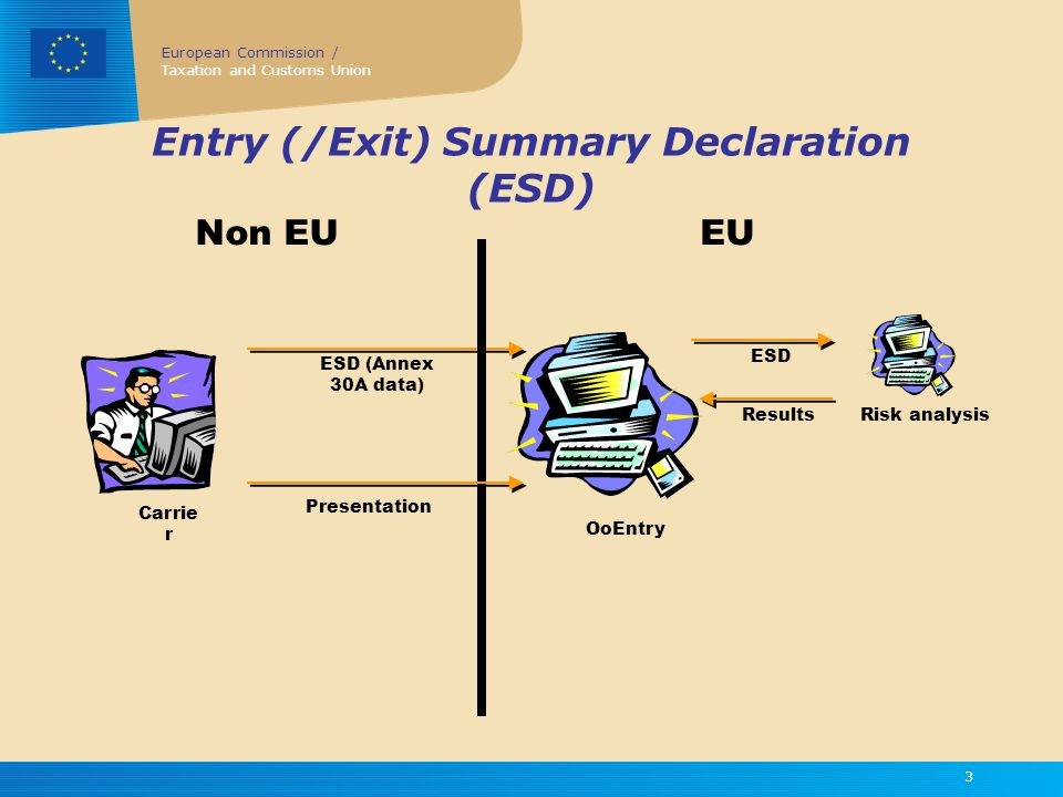European Commission / Taxation and Customs Union 3 Entry (/Exit) Summary Declaration (ESD) Carrie r OoEntry ESD (Annex 30A data) Risk analysis ESD Results Presentation Non EUEU