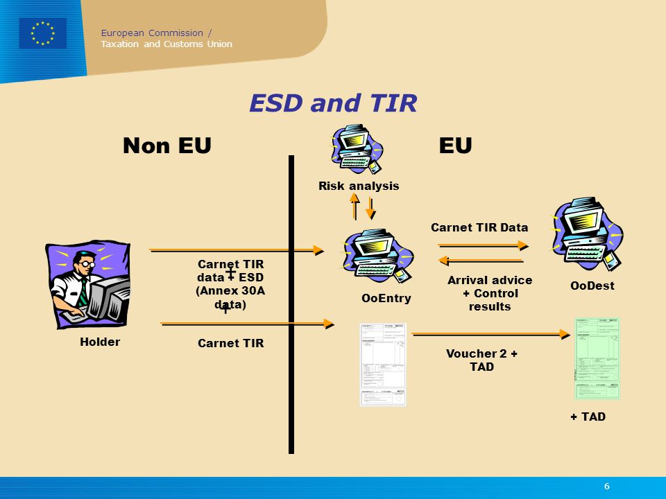 European Commission / Taxation and Customs Union 6 ESD and TIR Holder OoEntry Carnet TIR data + ESD (Annex 30A data) + Carnet TIR OoDest Carnet TIR Data Arrival advice + Control results Non EUEU Risk analysis + TAD Voucher 2 + TAD +