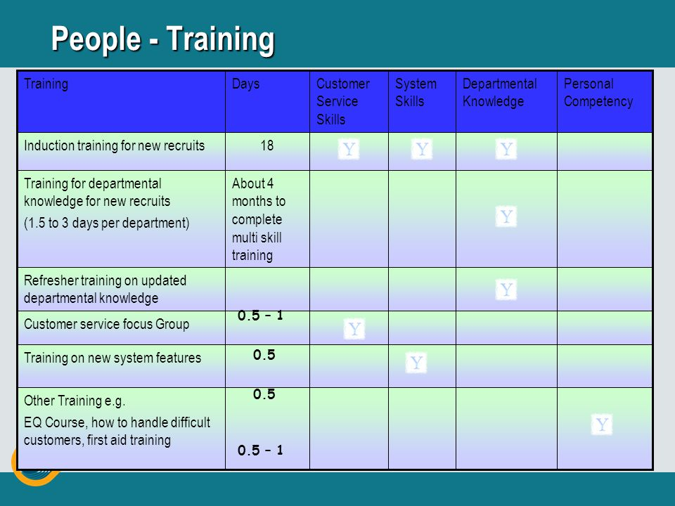 Induction Training for New Recruits NatureContentCourse Duration Orientation1 Day Soft Skill TrainingEffective Customer Service Training2 Days Team Bu