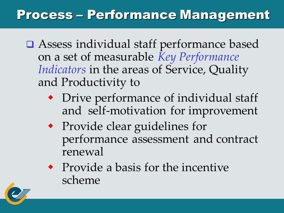  Management Process  Performance Management  Quality Assurance  Recruitment & Training  Resources Management  System and Procedure Enhancement 