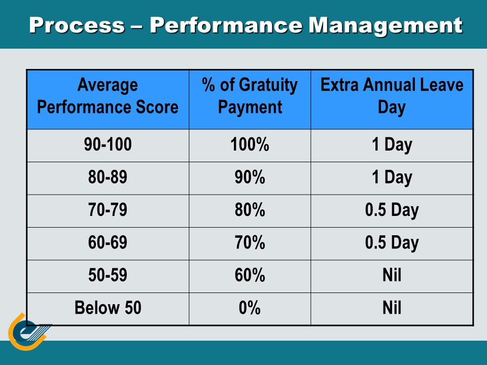 Process – Performance Management