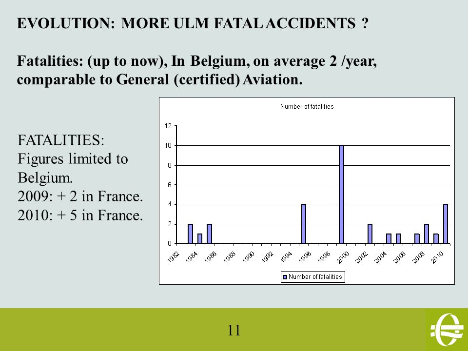11 FATALITIES: Figures limited to Belgium. 2009: + 2 in France.