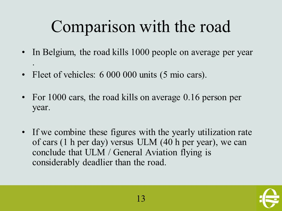 13 Comparison with the road In Belgium, the road kills 1000 people on average per year.