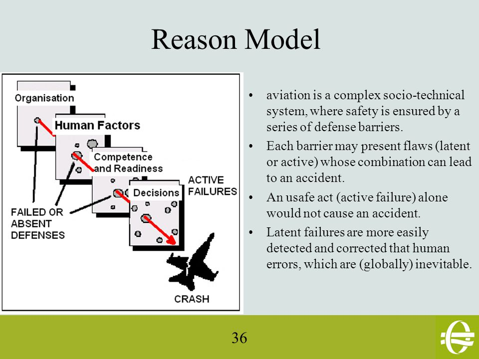 36 Reason Model aviation is a complex socio-technical system, where safety is ensured by a series of defense barriers.