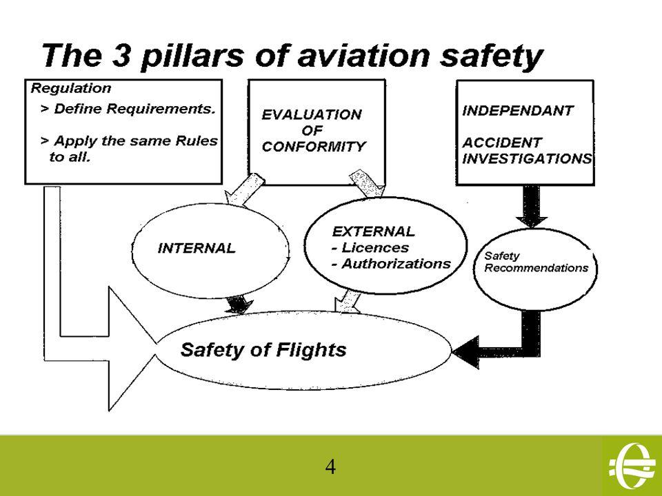 35 US.NTSB; no enquiry for ULM crashes.