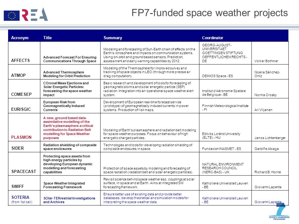 FP7-funded space weather projects AcronymTitleSummary Coordinator AFFECTS Advanced Forecast For Ensuring Communications Through Space Modeling and forecasting of Sun-Earth chain of effects on the Earth s ionosphere and impacts on communication systems.