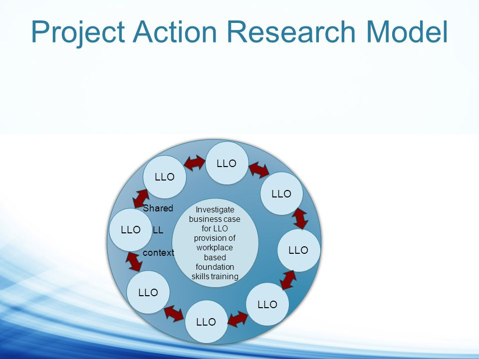 Investigate business case for LLO provision of workplace based foundation skills training LLO Shared LL context LLO Project Action Research Model