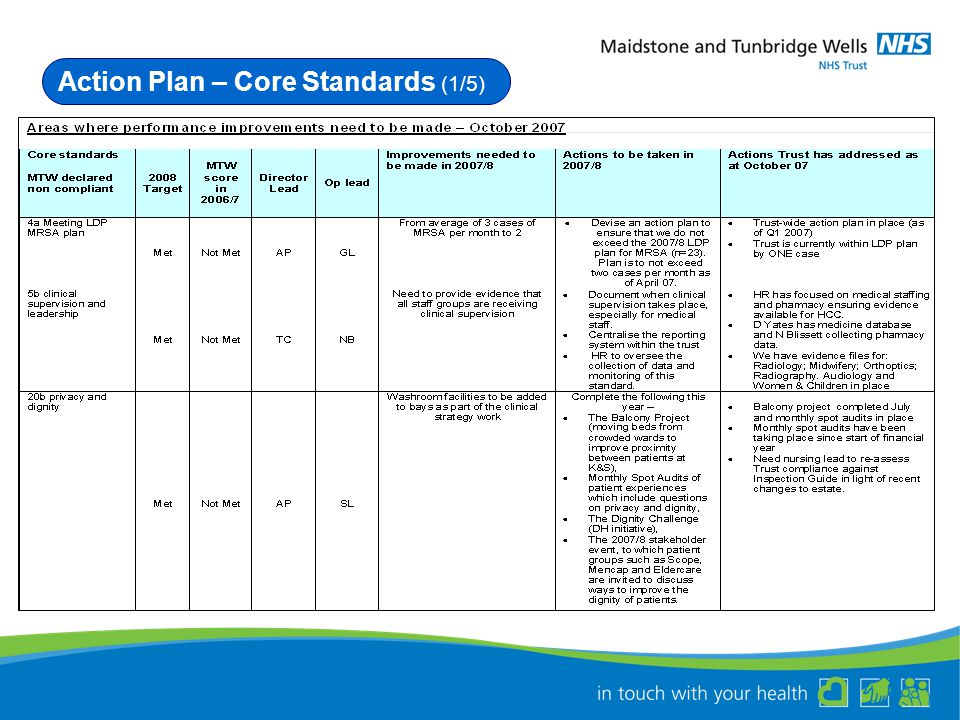 Action Plan – Core Standards (1/5)