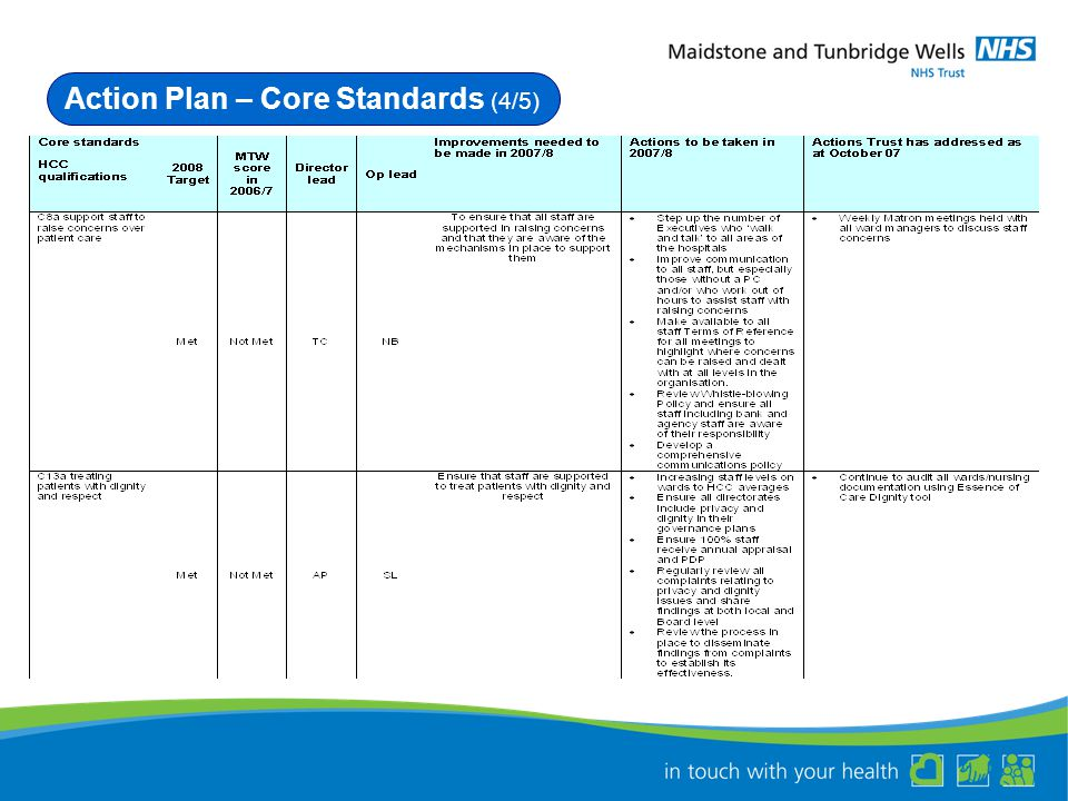 Action Plan – Core Standards (4/5)