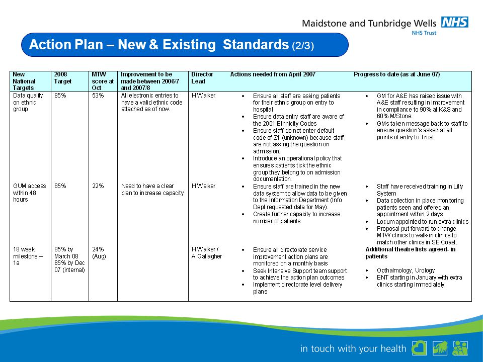 Action Plan – New & Existing Standards (2/3)