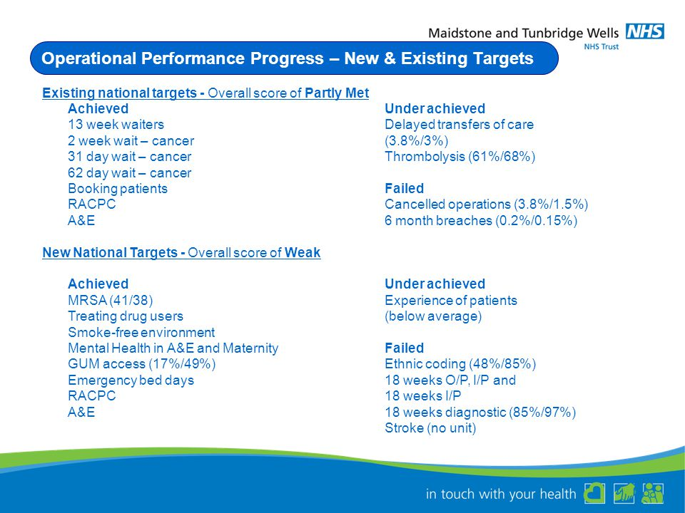 Operational Performance Progress – New & Existing Targets Existing national targets - Overall score of Partly Met AchievedUnder achieved 13 week waitersDelayed transfers of care 2 week wait – cancer(3.8%/3%) 31 day wait – cancerThrombolysis (61%/68%) 62 day wait – cancer Booking patientsFailed RACPCCancelled operations (3.8%/1.5%) A&E6 month breaches (0.2%/0.15%) New National Targets - Overall score of Weak AchievedUnder achieved MRSA (41/38)Experience of patients Treating drug users(below average) Smoke-free environment Mental Health in A&E and MaternityFailed GUM access (17%/49%)Ethnic coding (48%/85%) Emergency bed days18 weeks O/P, I/P and RACPC18 weeks I/P A&E18 weeks diagnostic (85%/97%) Stroke (no unit)