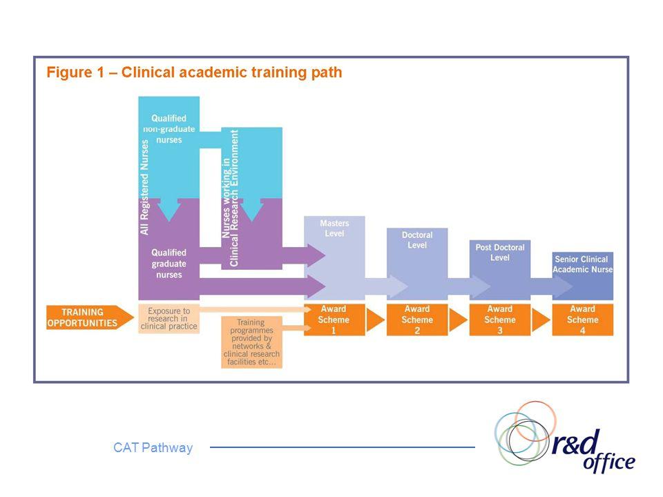 CAT Pathway