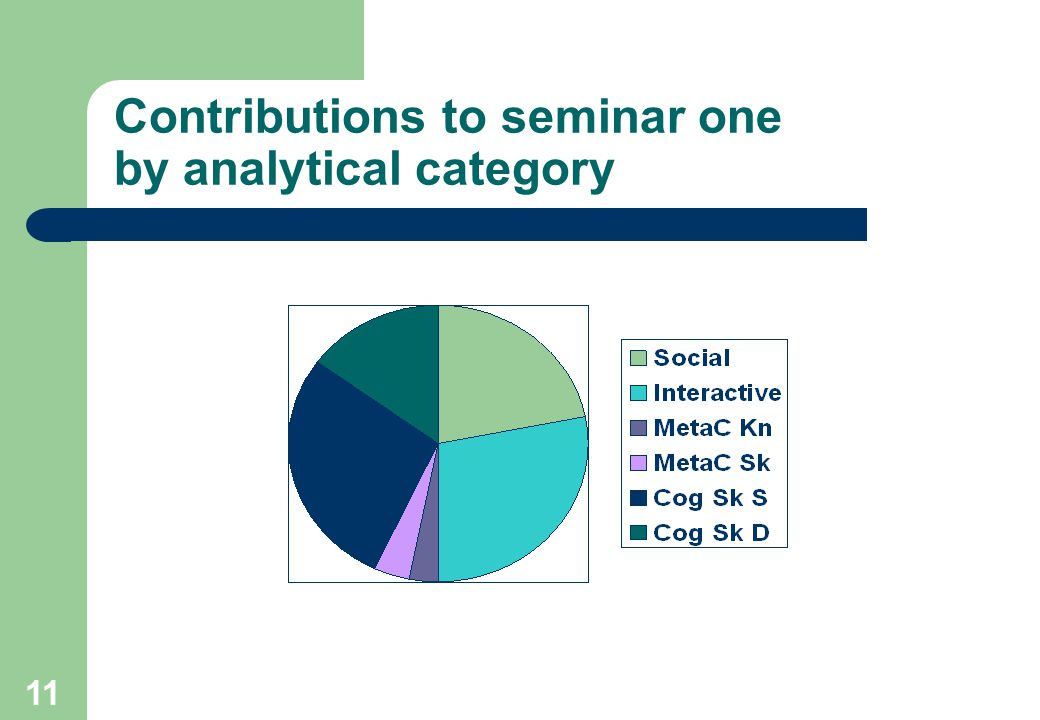 12 Contributions to Seminar Two by Analytical Category