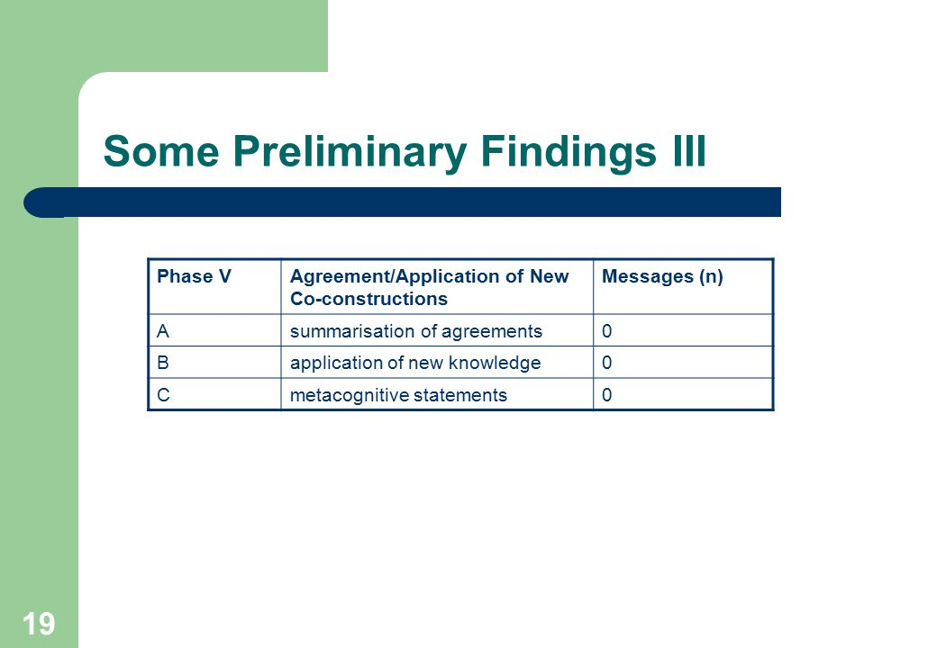 20 Interpretation of findings Consideration of this data suggests that the statements on Day One of the event are clustered exclusively in Phase I and Phase II.