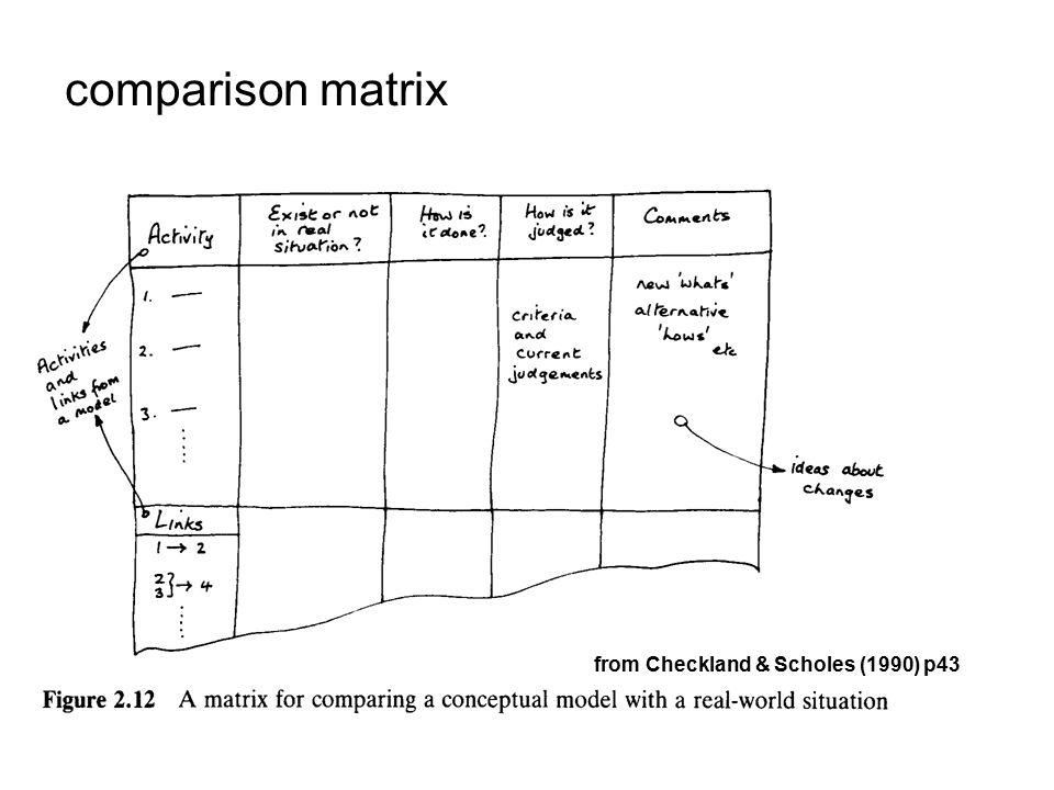 comparison matrix from Checkland & Scholes (1990) p43