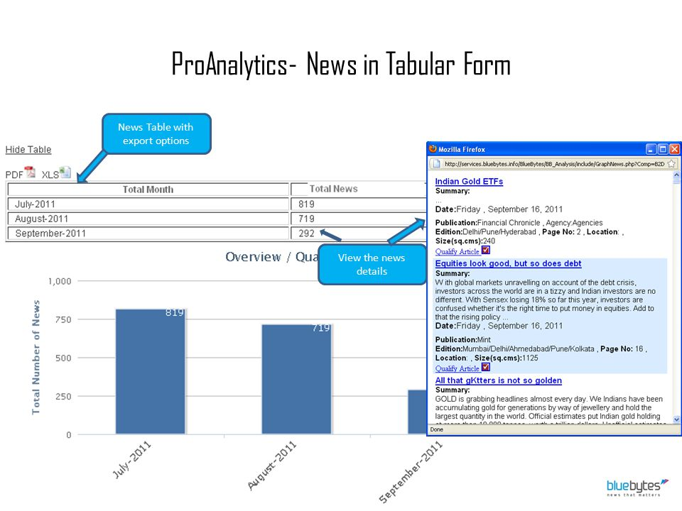 ProAnalytics- News in Tabular Form View the news details News Table with export options