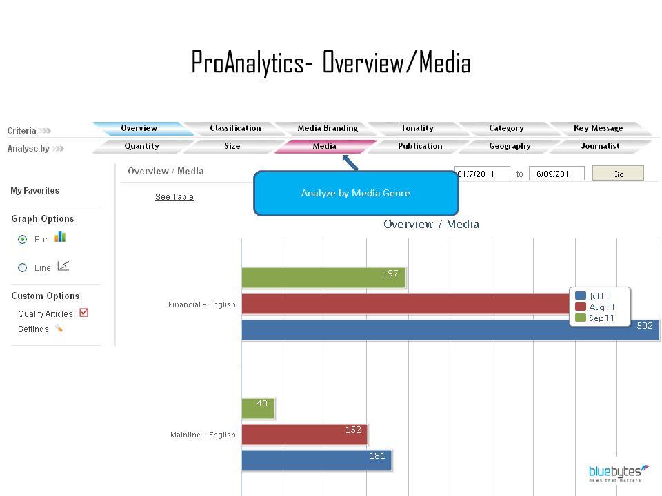 ProAnalytics- Overview/Media Analyze by Media Genre