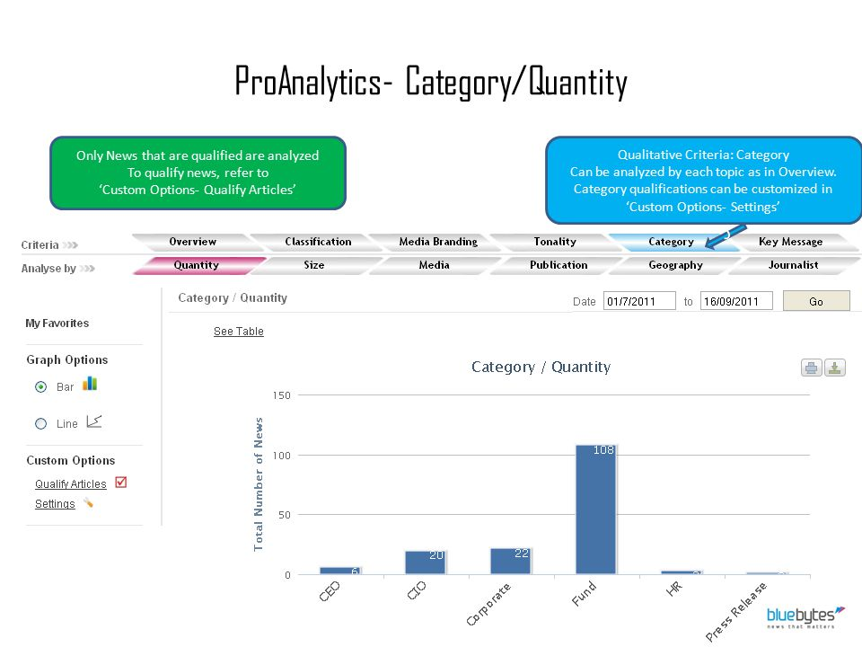ProAnalytics- Category/Quantity Qualitative Criteria: Category Can be analyzed by each topic as in Overview. Category qualifications can be customized