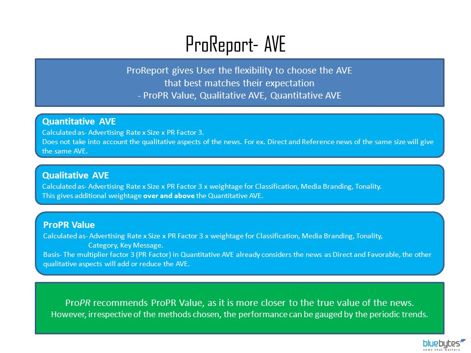 ProReport- AVE ProReport gives User the flexibility to choose the AVE that best matches their expectation - ProPR Value, Qualitative AVE, Quantitative