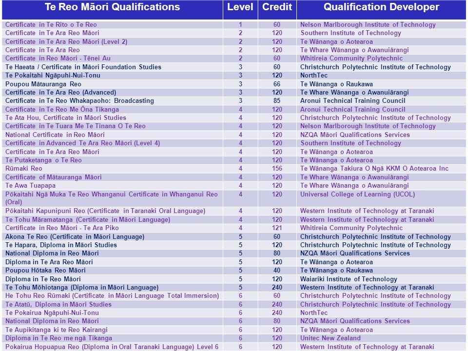 Te Reo Māori QualificationsLevelCreditQualification Developer Certificate in Te Rito o Te Reo160Nelson Marlborough Institute of Technology Certificate in Te Ara Reo Māori2120Southern Institute of Technology Certificate in Te Ara Reo Māori (Level 2)2120Te Wānanga o Aotearoa Certificate in Te Ara Reo2120Te Whare Wānanga o Awanuiārangi Certificate in Reo Māori - Tēnei Au260Whitireia Community Polytechnic Te Haeata / Certificate in Māori Foundation Studies360Christchurch Polytechnic Institute of Technology Te Pokaitahi Ngāpuhi-Nui-Tonu3120NorthTec Poupou Mātauranga Reo366Te Wānanga o Raukawa Certificate in Te Ara Reo (Advanced)3120Te Whare Wānanga o Awanuiārangi Certificate in Te Reo Whakapaoho: Broadcasting385Aronui Technical Training Council Certificate in Te Reo Me Ōna Tikanga4120Aronui Technical Training Council Te Ata Hou, Certificate in Māori Studies4120Christchurch Polytechnic Institute of Technology Certificate in Te Tuara Me Te Tinana O Te Reo4120Nelson Marlborough Institute of Technology National Certificate in Reo Māori4120NZQA Māori Qualifications Services Certificate in Advanced Te Ara Reo Māori (Level 4)4120Southern Institute of Technology Certificate in Te Ara Reo Māori4120Te Wānanga o Aotearoa Te Putaketanga o Te Reo4120Te Wānanga o Aotearoa Rūmaki Reo4156Te Wānanga Takiura O Ngā KKM O Aotearoa Inc Certificate of Mātauranga Māori4120Te Whare Wānanga o Awanuiārangi Te Awa Tuapapa4120Te Whare Wānanga o Awanuiārangi Pōkaitahi Ngā Muka Te Reo Whanganui Certificate in Whanganui Reo (Oral) 4120Universal College of Learning (UCOL) Pōkaitahi Kapunipuni Reo (Certificate in Taranaki Oral Language)4120Western Institute of Technology at Taranaki Te Tohu Māramatanga (Certificate in Māori Language)4120Western Institute of Technology at Taranaki Certificate in Reo Māori - Te Ara Piko4121Whitireia Community Polytechnic Akona Te Reo (Certificate in Māori Language)560Christchurch Polytechnic Institute of Technology Te Hapara, Diploma in Māori Studies5120Christchurch Polyt
