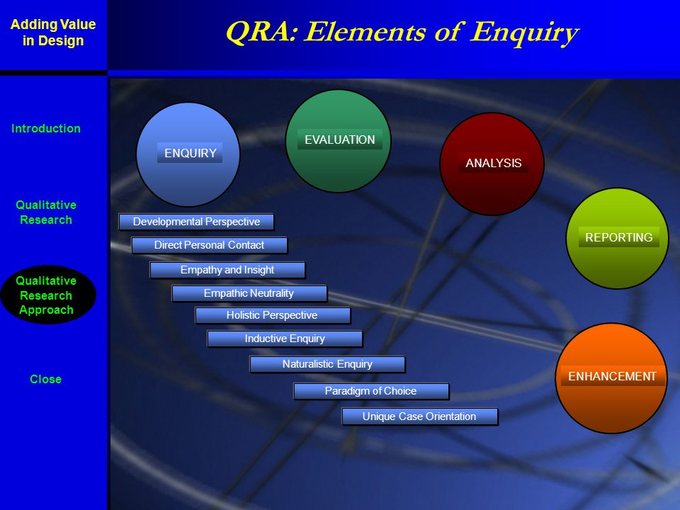 QRA: Elements of Enquiry ENQUIRY EVALUATION ANALYSIS REPORTING ENHANCEMENT Qualitative Research Qualitative Research Approach Close Introduction Paradigm of Choice Unique Case Orientation Developmental Perspective Holistic Perspective Direct Personal Contact Inductive Enquiry Naturalistic Enquiry Empathy and Insight Empathic Neutrality Adding Value in Design